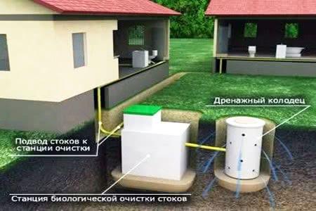 Схема: конструкция станции биоочистки