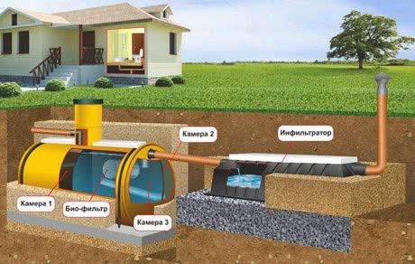 Схема биологической очистки стоков