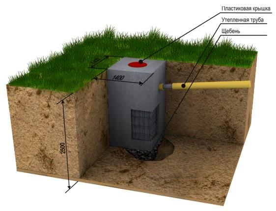 Схема конструкции выгребной ямы