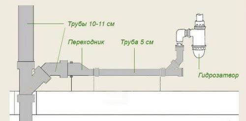 Диаметр отвода канализации должен составлять не менее 100 мм