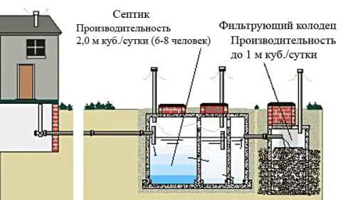 Схема: автономная канализация