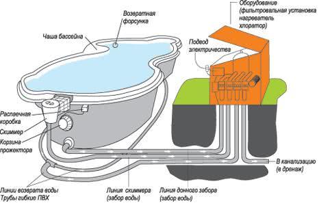Примерная схема оборудования бассейна — фильтры, скиммеры и многое другое