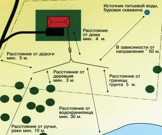 Схема расположения колодца для канализации