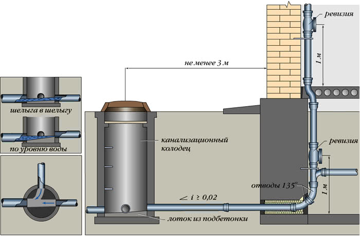 Схема конструкции смотрового канализационного колодца