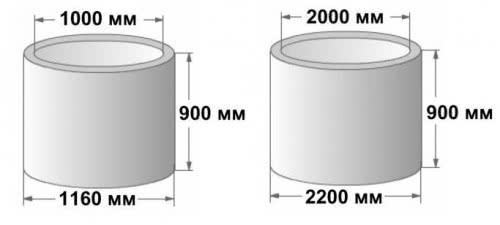 Схема: размеры бетонных колец