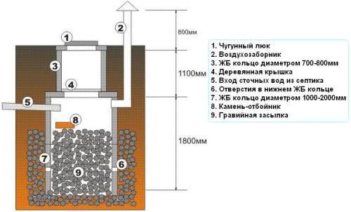 Схема колодца с фильтрующим дном