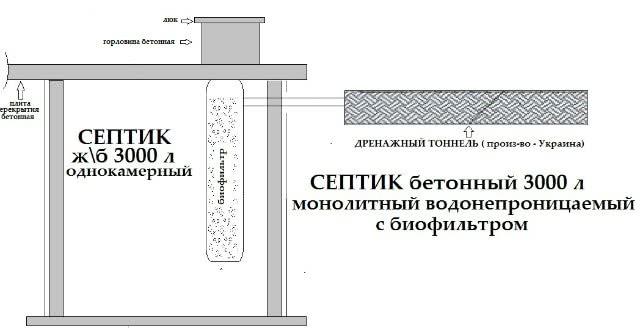 Однокамерный монолитный септик с биофильтром и выводом стоков на доочистку в дренажный тоннель