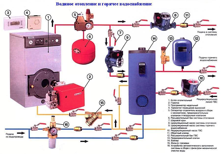 Особенности подключения котла к системе отопления — клик для увеличения