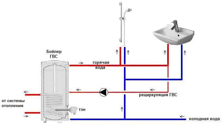 Тупиковая система организации горячего водоснабжения