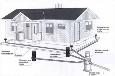 Классическая схема устройства ливневого водоотвода возле частного дома