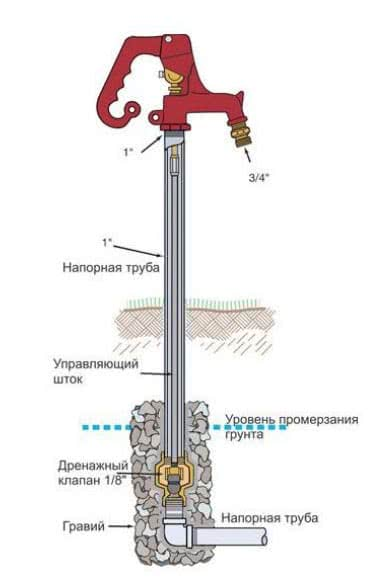 Нижняя часть устройства отвечает за подачу воды, а верхняя – обратный сток ее в скважину.