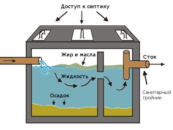 Схема очистки стока внутри камеры