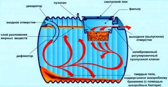 Мини-<a href='https://sanitarywork.ru/publications/308-sistemy-kanalizacii-septiki/stanciya-ili-mini-septik-anaerobnoi-ocistki-princi' target='_self'>септик анаэробного типа</a> с выводом на грунтовую доочистку