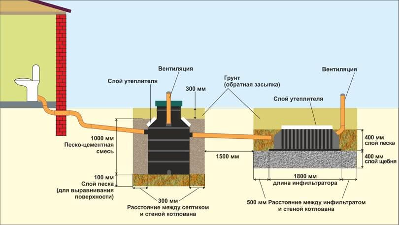 Схема установки очистительной станции