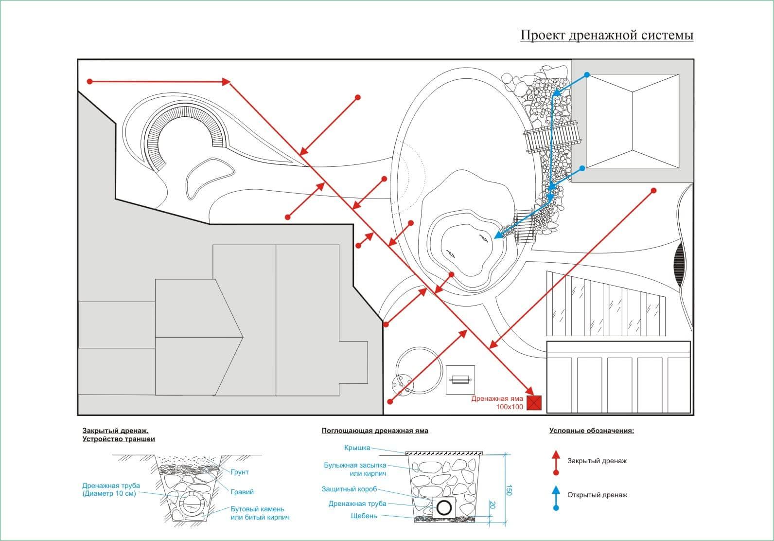 Вариант проекта дренажной системы частной усадьбы