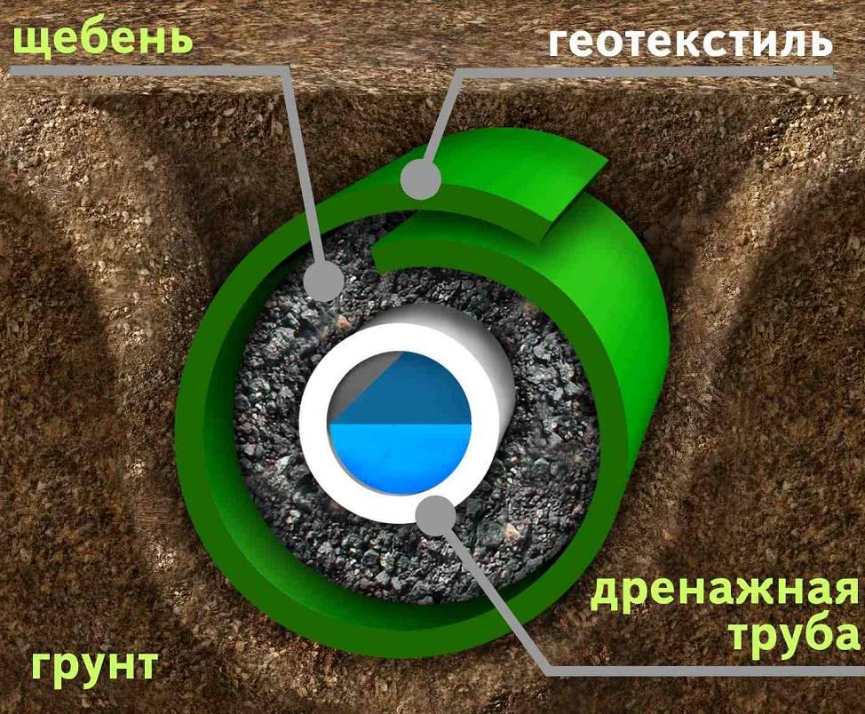 Перфорированная труба обсыпается слоем щебня и оборачивается геотекстилем