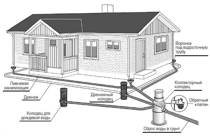Дренаж и ливневая канализация – эффективная защита фундамента от дождевой и грунтовой воды