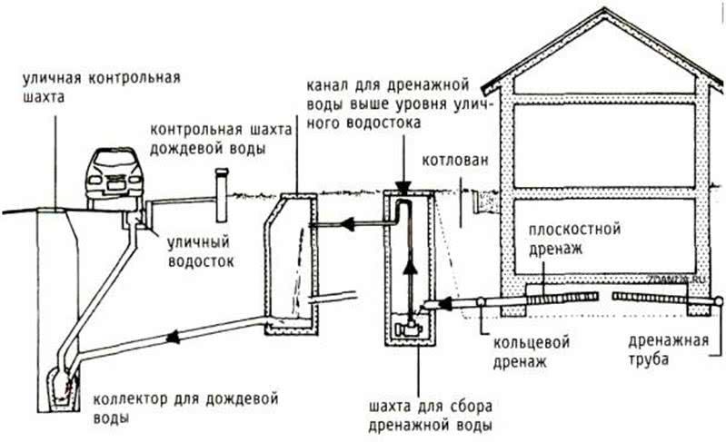 Схема дренажа и ливневки с водосборными колодцами