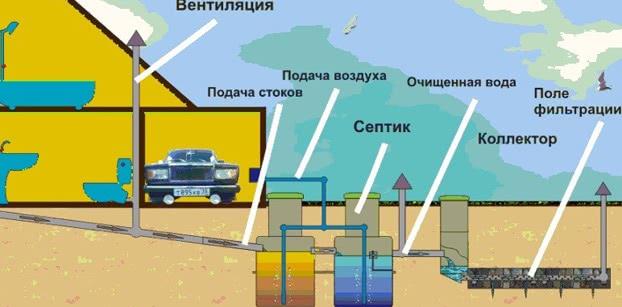 Схема вентиляции автономной канализации двухэтажного дома