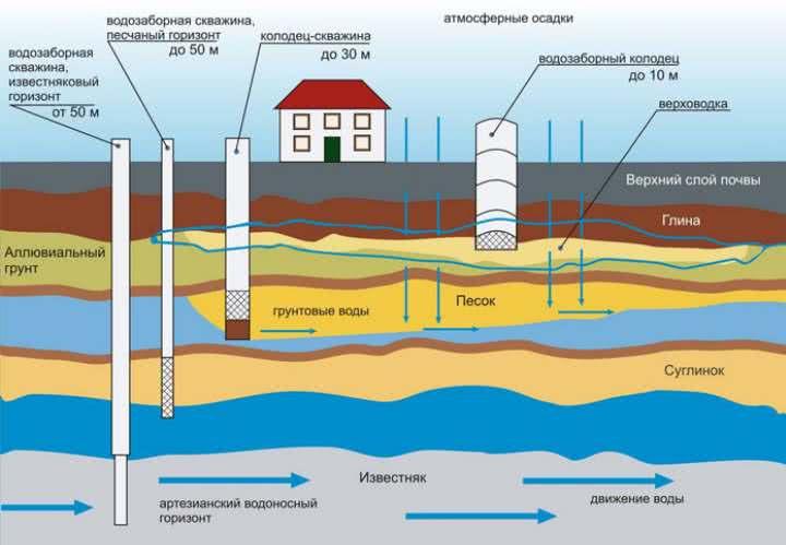 Добыча воды из слоев