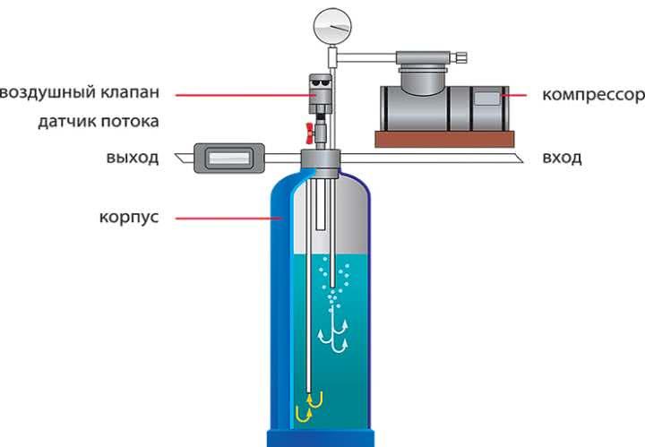Система аэрирования воды
