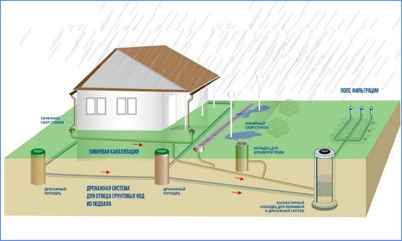 устройство ливневой канализации на участке