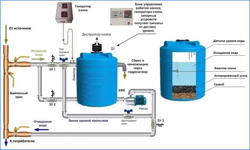 система озонирования воды