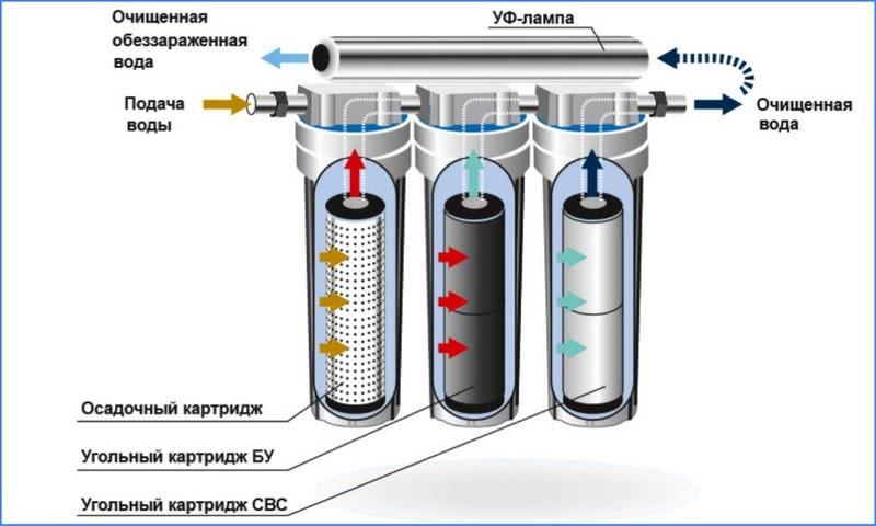 адсорбционный фильтр
