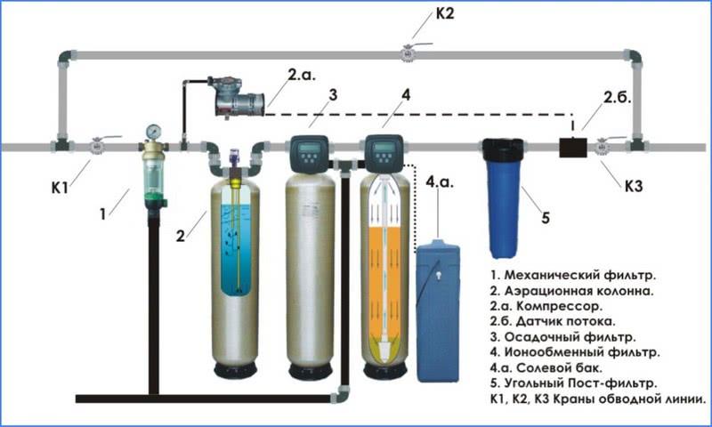фильтры для очистки воды от железа для дачи