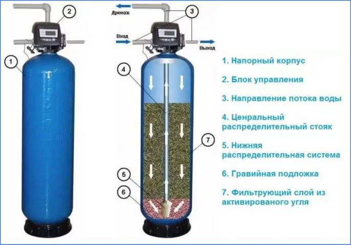 балонный фильтр