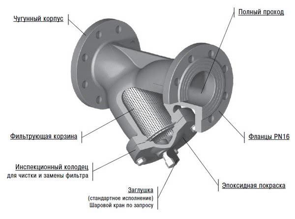 сетчатый фильтр на фланцах