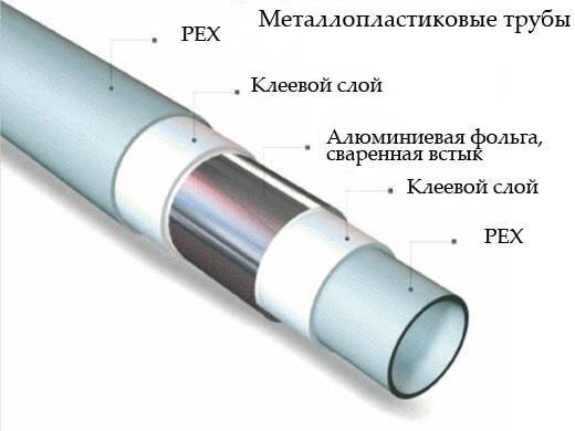 трубы металлопластиковые водопроводные