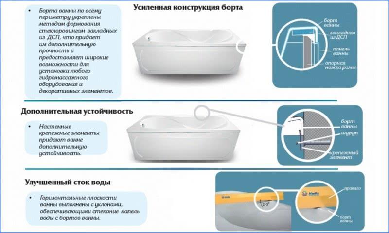 особенности конструкции акриловых ванн