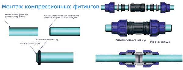 соединение труб пнд без сварки