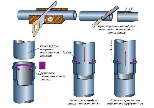 монтаж трубы пвх с раструбом