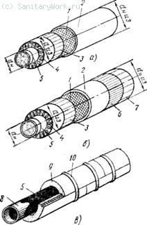 Тепловая изоляция трубопроводов