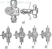 Трехгодовой кран к манометру (а) я возможные его положения (6—д)