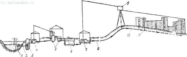 Схема хозяйственно-питьевого водоснабжения с водозабором из реки