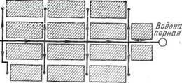 Схема городской тупиковой водонапорной сети Преимущество кольцевой сети заключается в том, что она обеспечивает, питание каждой точки с двух сторон. Вследствие этого возможно бесперебойное водоснабжение в случае аварии на каком-либо участке кольца, который выключают для ремонта. Кроме того, в кольцевой сети вода все время движется, что препятствует замерзанию ее в зимнее время. Благодаря этим достоинствам наибольшее применение получили кольцевые водопроводные сети. § 81. Общие сведения о внутреннем водопроводе&lt